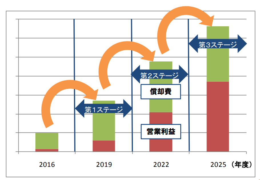 2025年度までの9年間における業績イメージ
